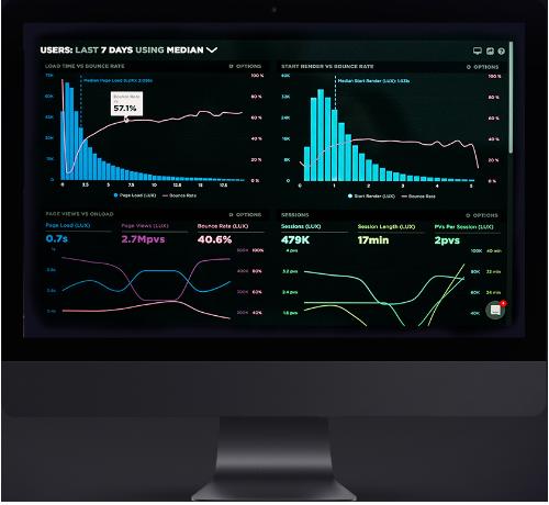 Website op maat analytics